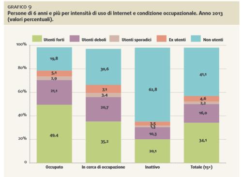 2014-11-25_0952_internet_e_occupazione