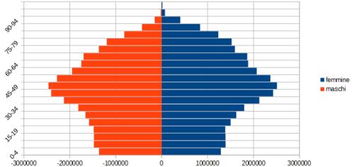Istat popolazione residente